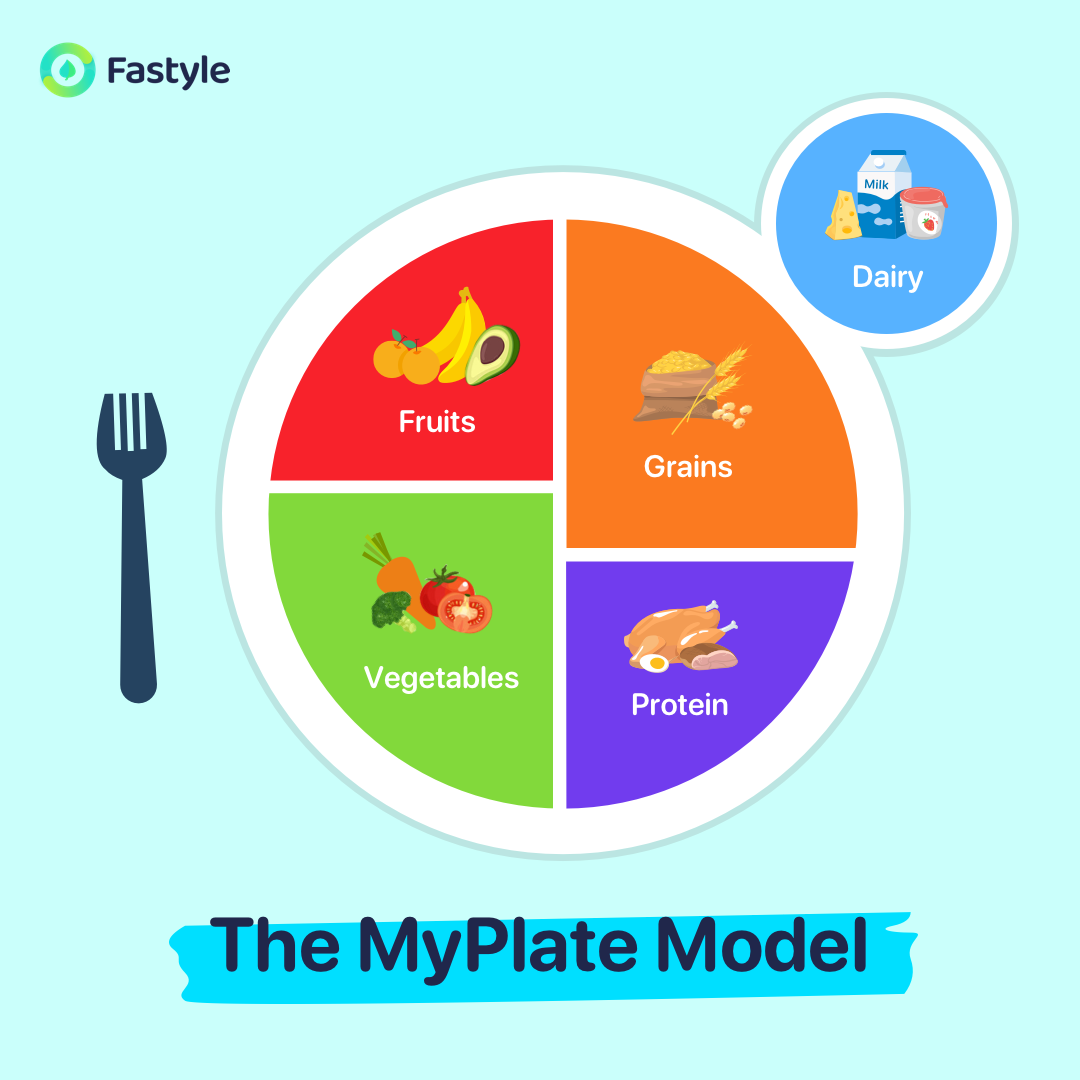 The MyPlate Model formula